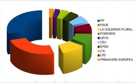 resultadosEuropeas2014